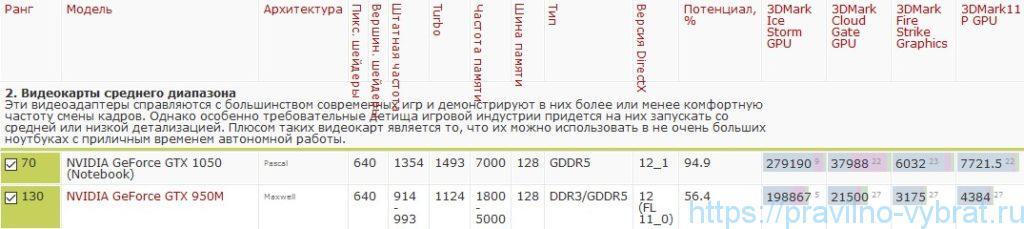 Рейтинг производительности видеокарт NVIDIA GeForce GTX 1050 и GTX 950M